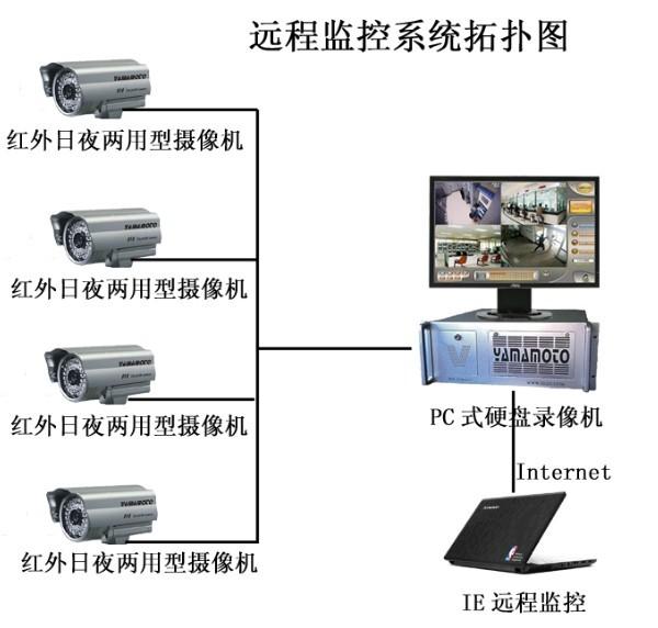 供应 小区闭路监控系统_电子闭路监控
