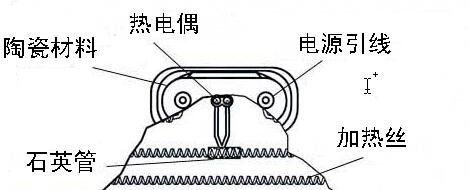 松动而导致显示温度跳动,有效保证了每片加热器的热电偶显示出来的