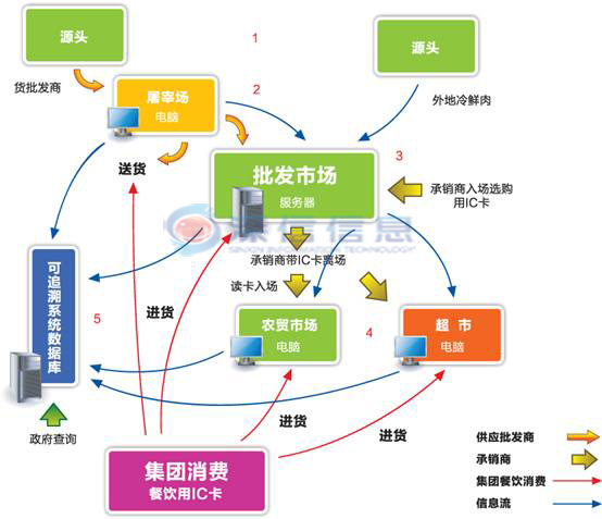 农产品质量追溯系统