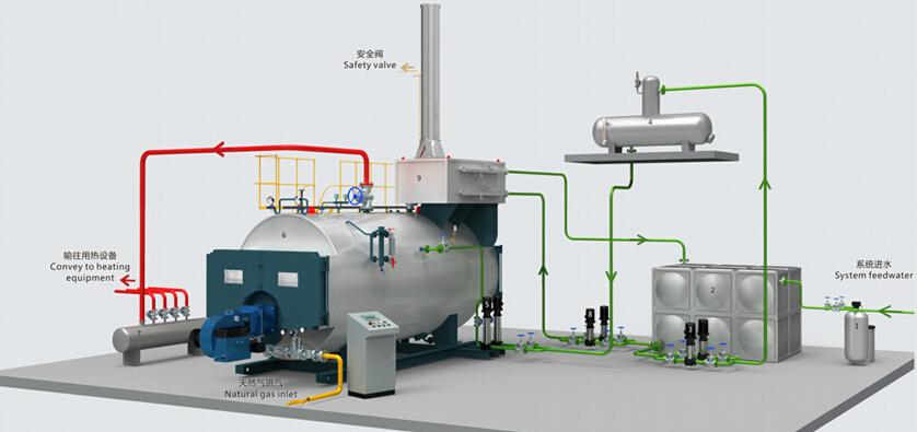 6吨燃气蒸汽锅炉 6吨燃气锅炉