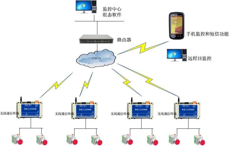 聚控工厂无线远程监控系统