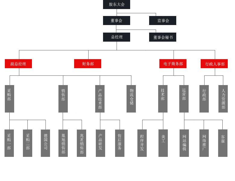 组织结构 - 上海胤旭机电设备有限公司