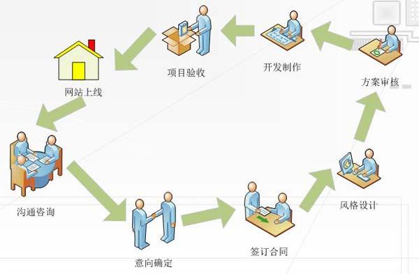 郑州大学路网站建设 各行业企业官网设计 高端网站定制开发