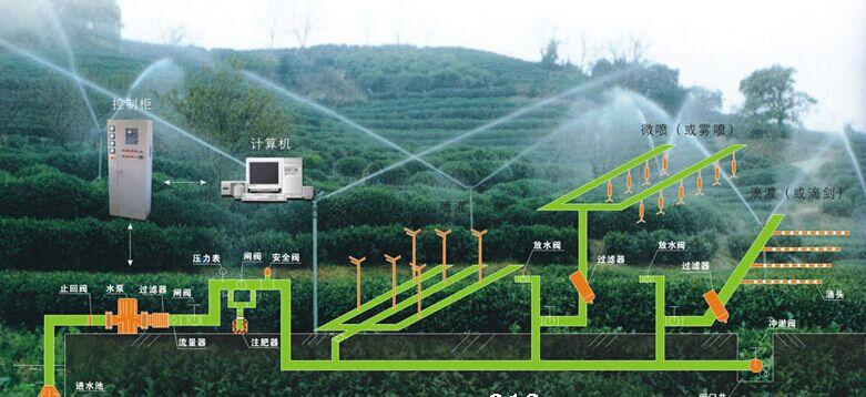 高效节水灌溉用PE管材20-630mm