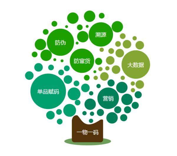 企业类型:服务型 注册地:广东广州 主营产品:养羊啦,互联网 农业,农产