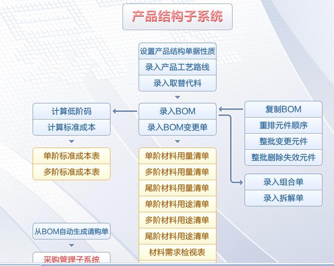 产品结构1