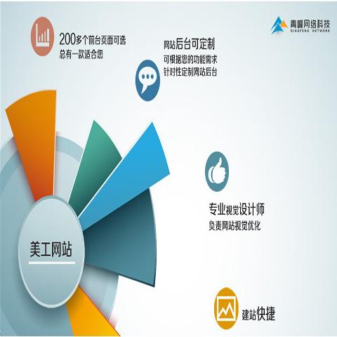浅析洛阳网站建设系统选择