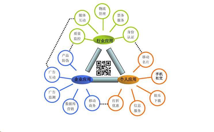沈阳二维码工厂管理系统二维码,RFID,生产追溯