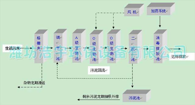 宁波市医院污水处理设备价格