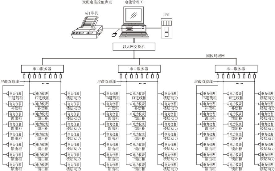 > 智能电力管理     苏州创业园二期电力监控系统的拓扑结构如图1.