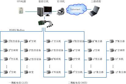 4  系统构成 该电能管理改造系统采用分层分布式计算机网络结构,即间