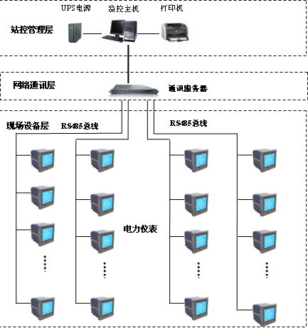 首页 供应信息 仪器仪表 传感器 电力传感器 > 物联网电能管理系统