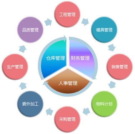 可以根据公司组织结构实现多公司管理.