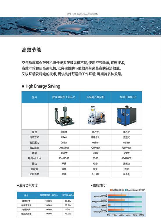 上海环保空气悬浮鼓风机哪家质量好