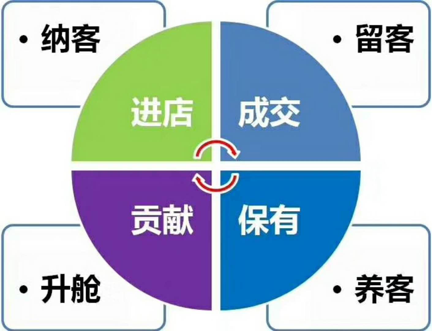 萍乡养生馆拓客公司团队