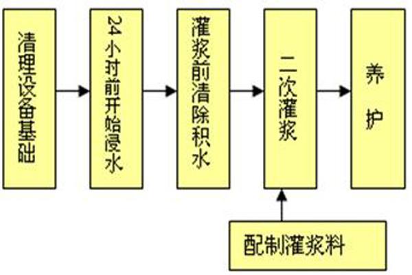 霸州冬季施工早强型灌浆料参考价格
