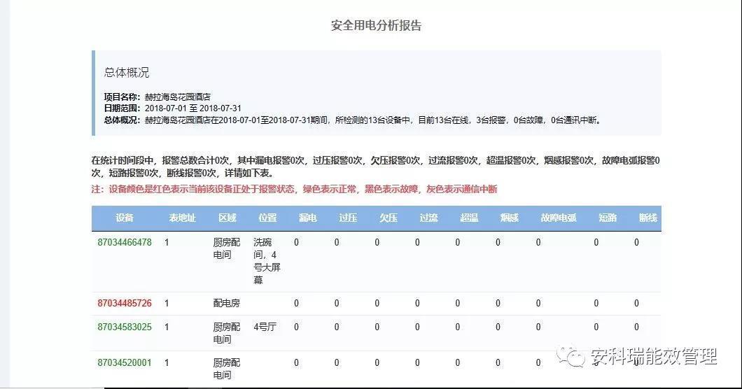 宁波安全用电监管云平台厂家
