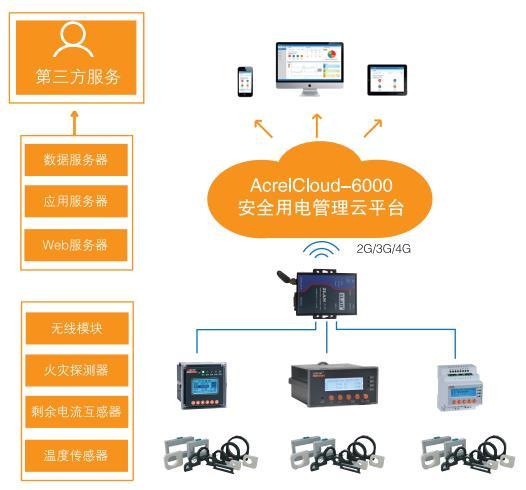 上海全新安全用电云平台生产