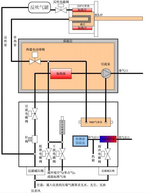 国产氮氧化物转换路