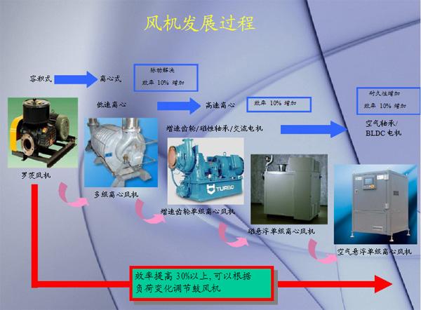 上海专业的空气悬浮鼓风机公司