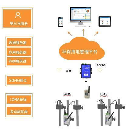 芜湖环保用电监管云平台厂家