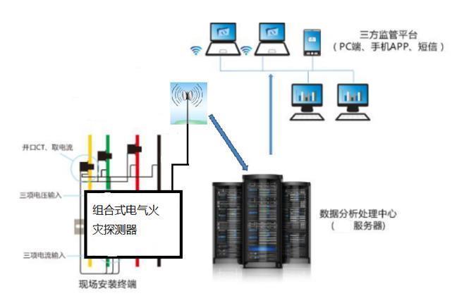 荊州智慧安全生產用電防火系統品牌