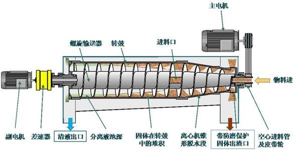 亳州固液分离设备