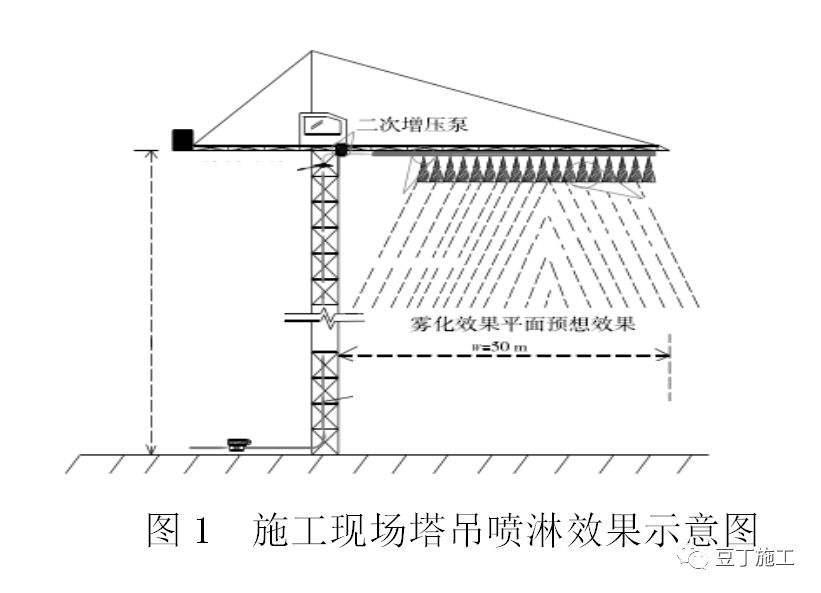 应城市工地塔吊喷淋降尘设备定制