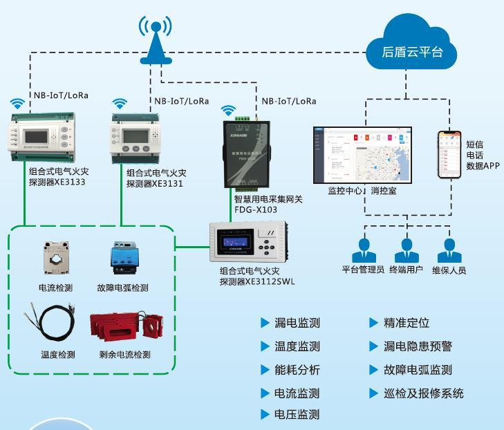 益阳智慧用电安全隐患监控系统