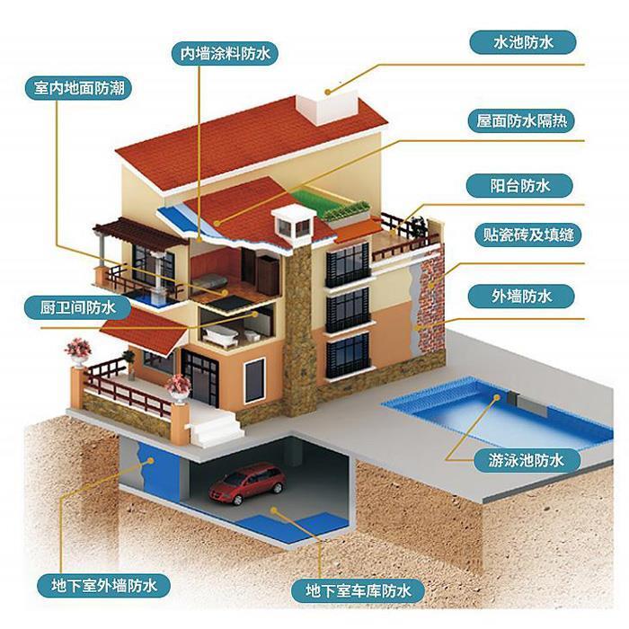 银川聚合物水泥防水砂浆厂家