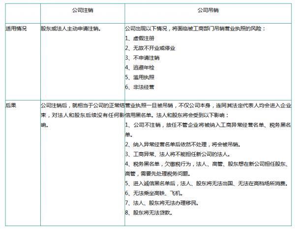北京无经营公司注销程序