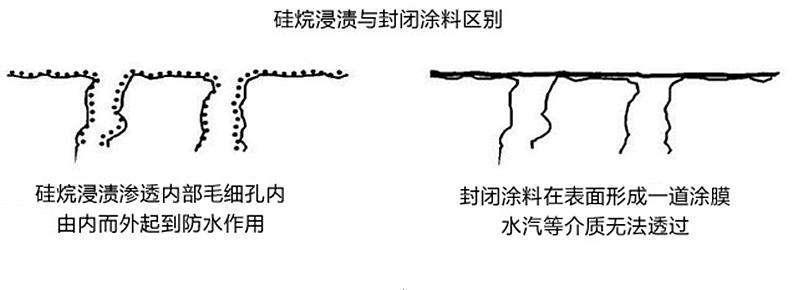 锦州硅烷浸渍剂厂家