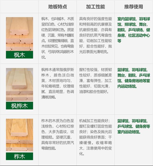 昌江黎族自治县体育运动木地板厂家