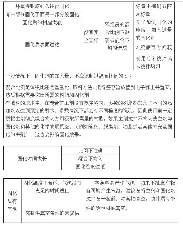 沧州软质环氧树脂灌封胶客户定制