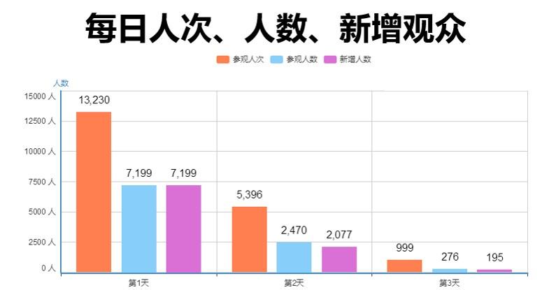 广州观众管理系统加工