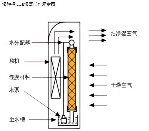 深圳湿膜加湿机厂