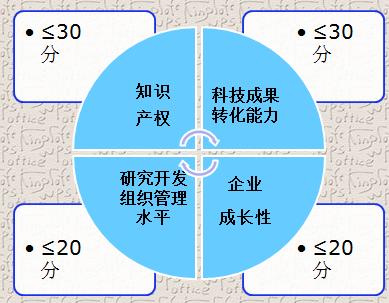 蘇州高企培育發明 培育 包通過