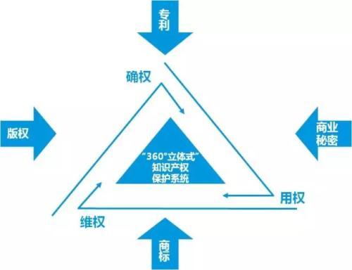 金华办理知识产权认证
