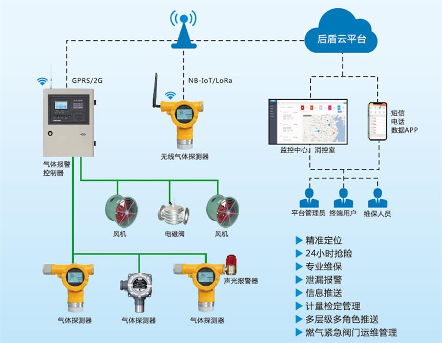 衡阳消防物联网智慧用电安全管理系统费用