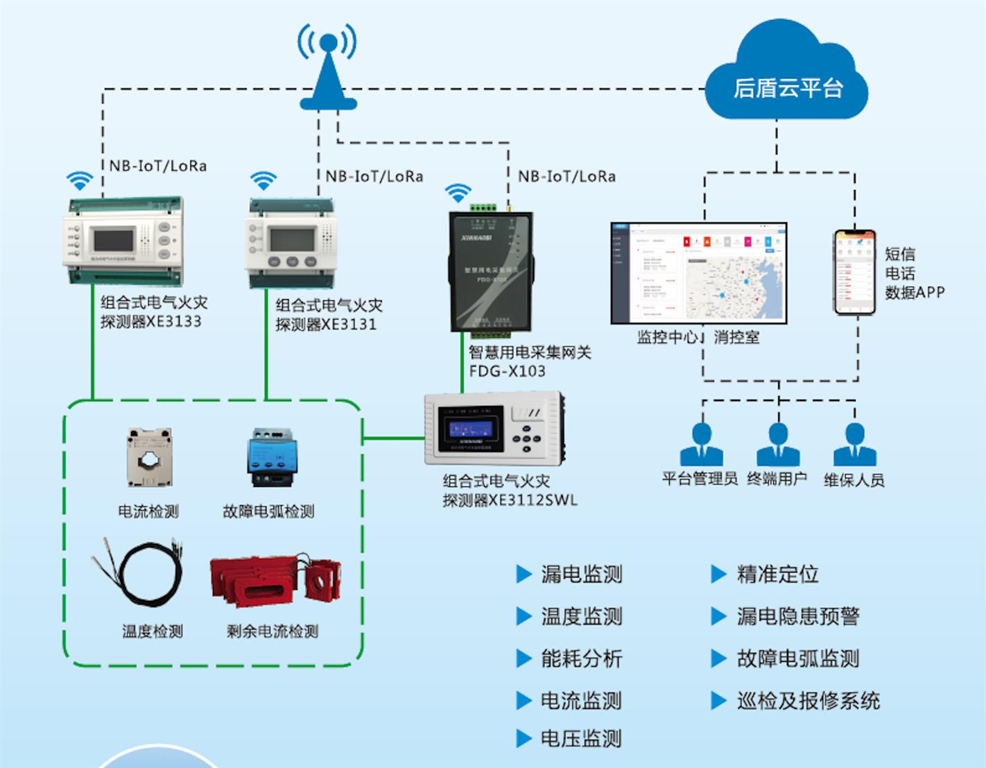 永州智慧用电安全隐患监管服务系统加盟电话