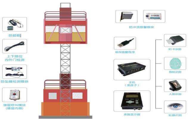 荆门升降机监控系统