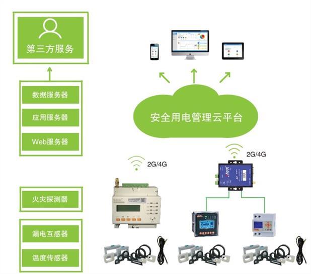 西寧智慧安全用電 智慧用電管理廠家 電腦控制