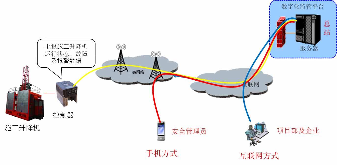 渭南升降机监控系统