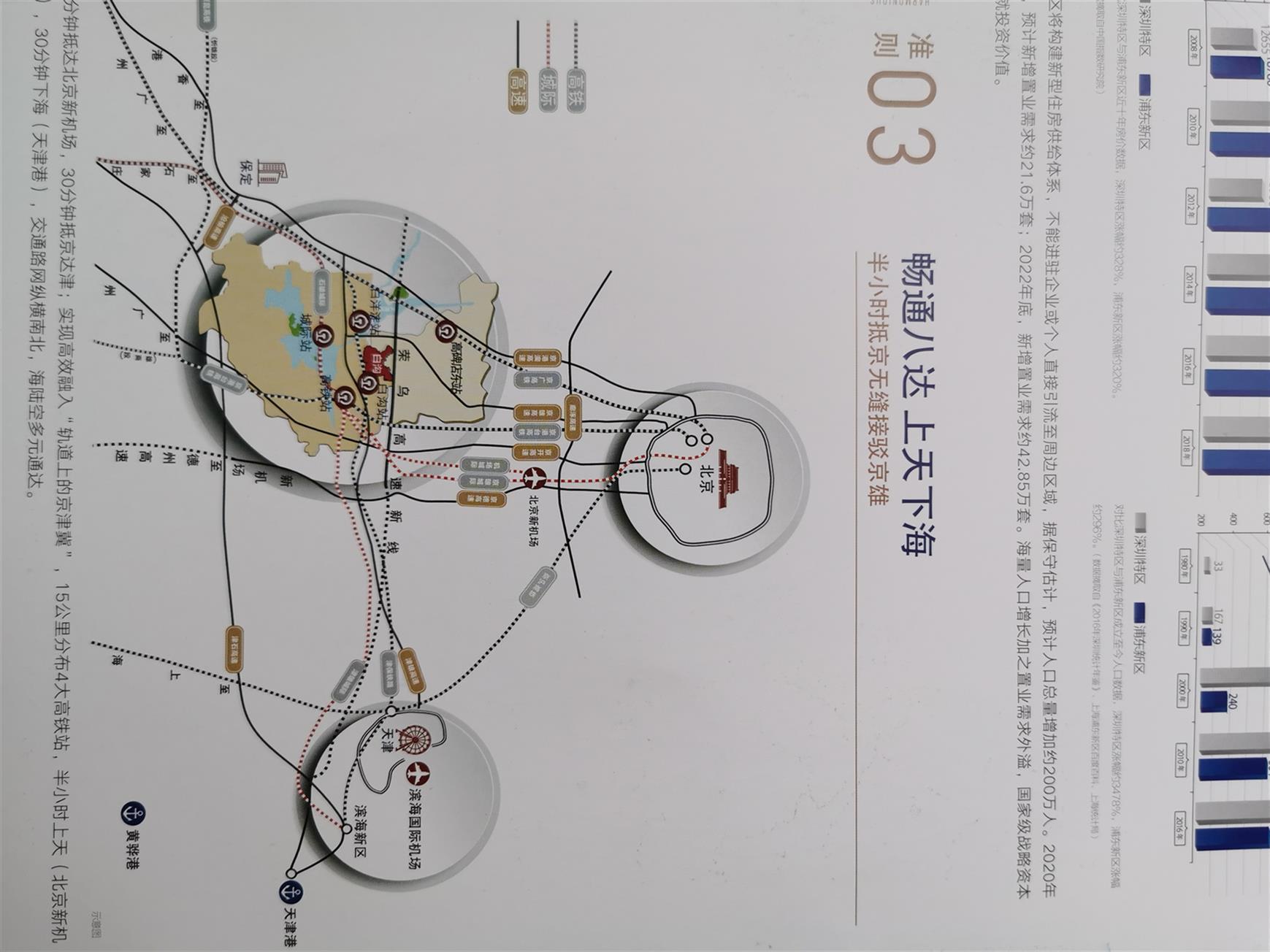 白沟1对接新区京雄世贸港二期京南门户