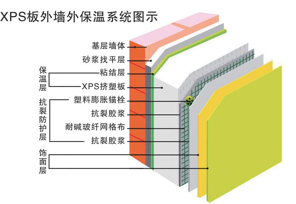 上海B1级挤塑板公司