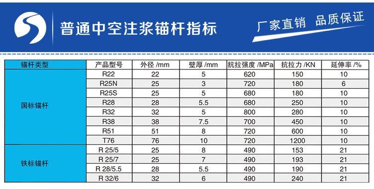 76*9mm组合式中空锚杆规格