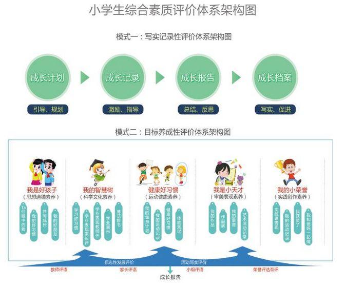滁州小学生综合素质评价管理系统定制