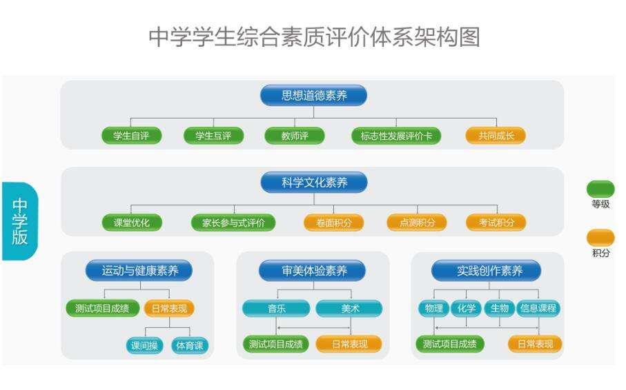 赣州小学生综合素质评价管理系统公司