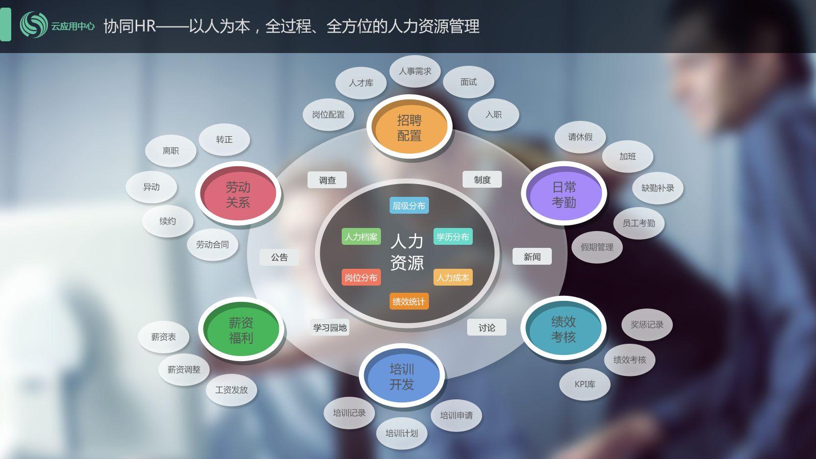 柳州学生发展状况分析系统