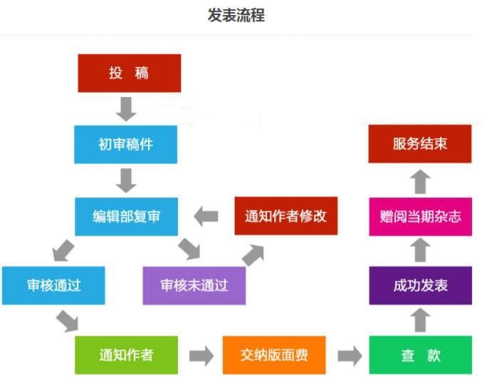 广州专业南大核心论文
